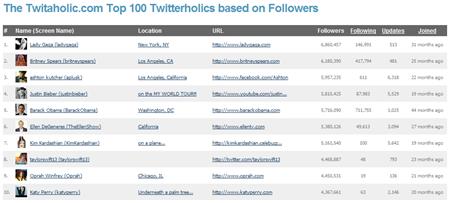 10 อันดับ Twitter Account ที่มี Follower เยอะที่สุด